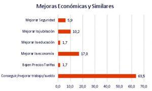 Mejoras economicas y similares