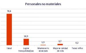 personales no materiales