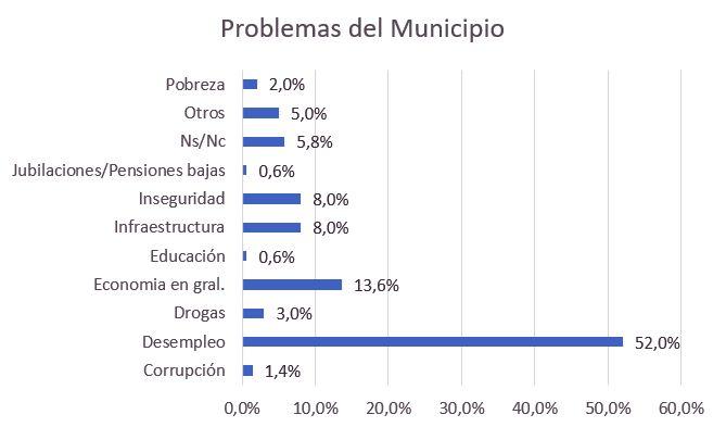 problemas del municipio