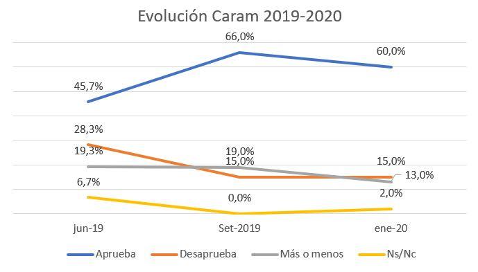 Evolución Caram, 2019,2020