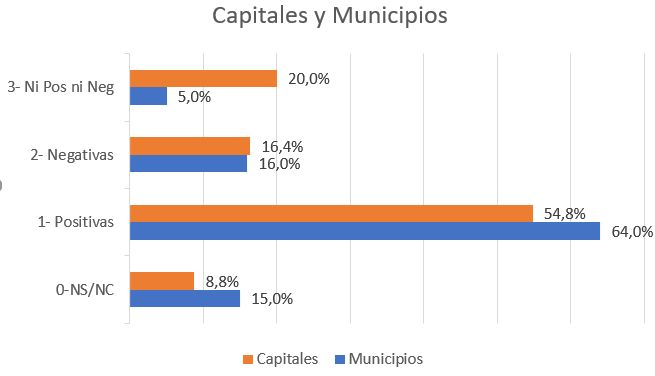capitales y municipios