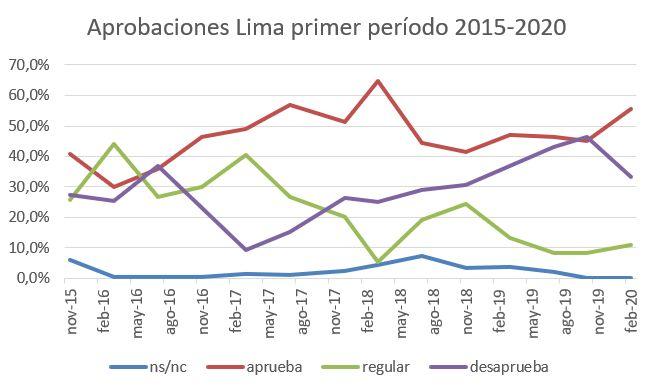Arobaciones Lima primer período, abril 2021
