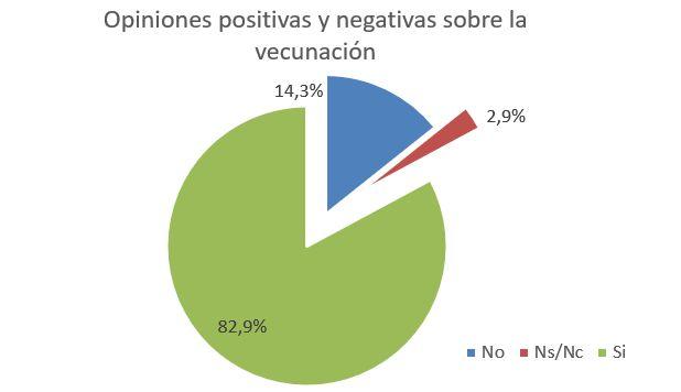 opiniones positivas y negativas total