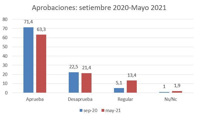 aprobación comparada 2020, 2021