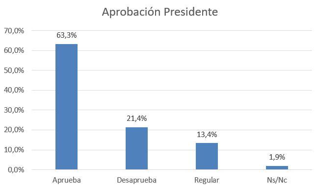 aprobación presidente, mayo 2021