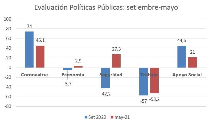 políticas públicas comparadas gráfico