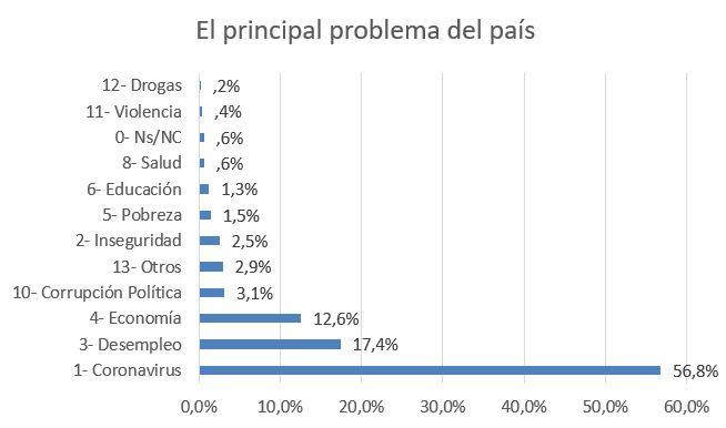 principal problema del país