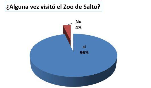 Visitas al zoo de Salto